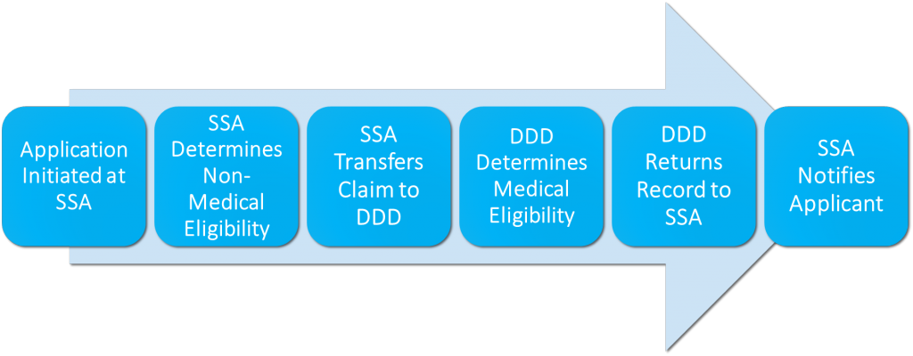 SOAR process graphic